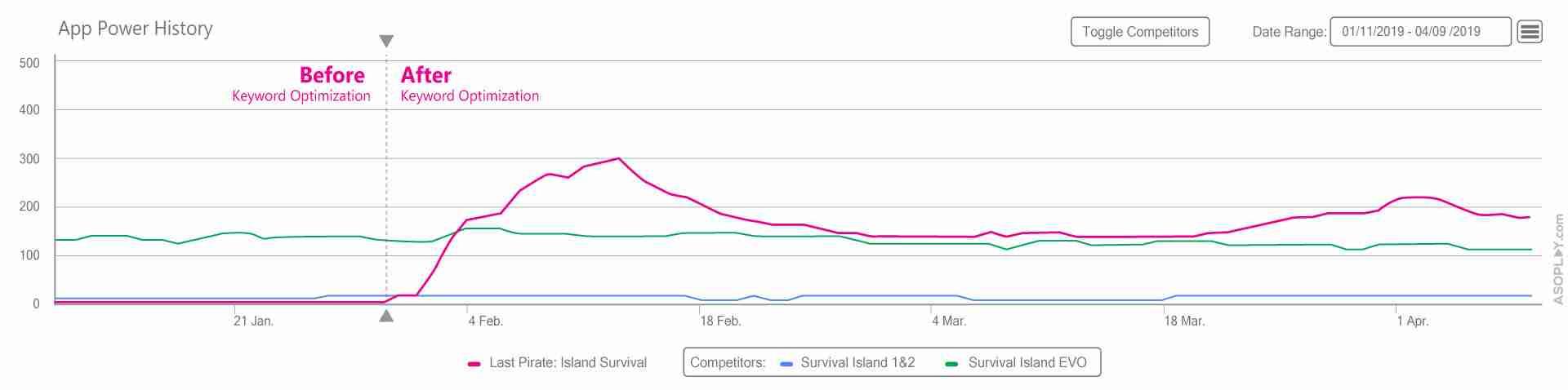 App Power History Keyword Optimization Competitors